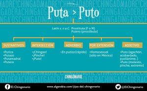 Sectores especializados como la revista Algarabía mostraron la versatilidad de ¡Puto!